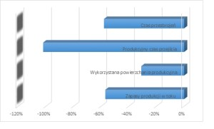 Redukcja wybranych wskaźników w firmach dzięki wdrożeniu Lean Manufacturing (na podstawie 51 opublikowanych studiów przypadków na konferencjach Lean Manufacturing w latach 2000-2010).