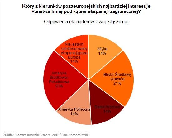 pre_wykres_kierunek_poza-europa