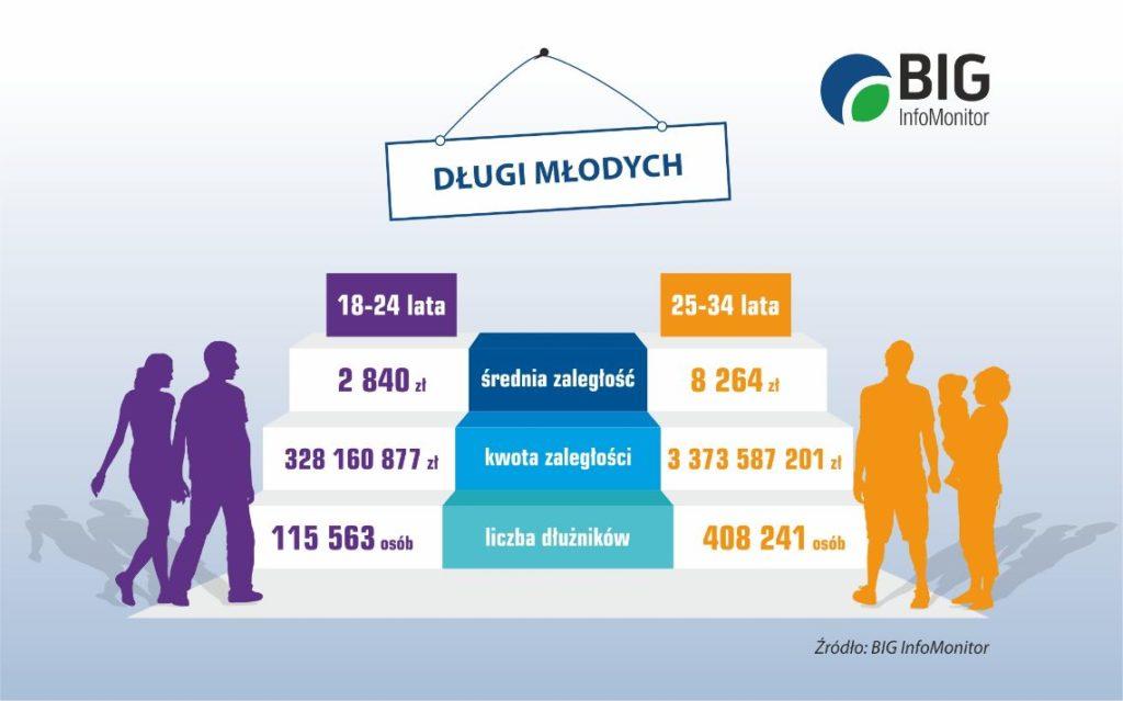 grafika_dlugi_mlodych