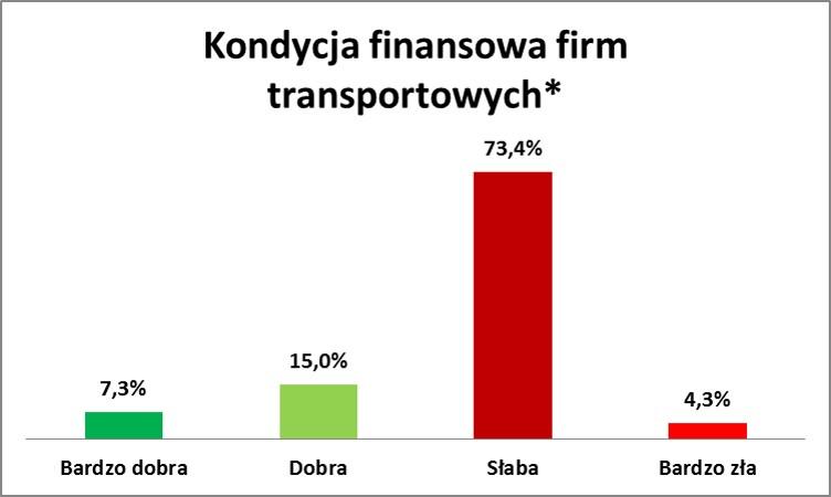 transport-wykres