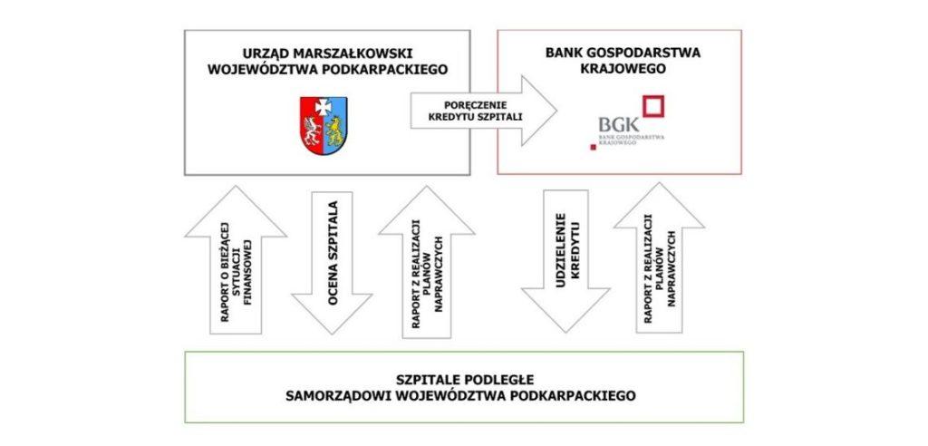 Restrukturyzacja szpitali
